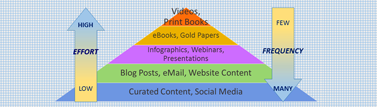 Content Marketing Strategy Pyramid
